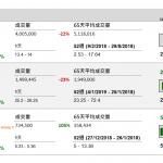 企業要聞(1月25日): 眾安在綫(6060 HK)發盈警,預料截至去年底止全年淨虧損擴大不少於 75%,較市場預期差