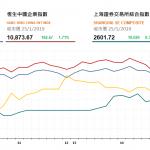 收市評論(1月25日): 港股全日走高