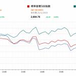 市場快訊 (1月28日): 本周焦點包括聯儲局議息和中美貿易談判