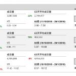 企業要聞(1月28日): 中國石化(386 HK)公佈 2018 年業績快報,全年盈利 623.86 億元(人民幣‧下 同),按年增長 22.04%