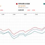 市場快訊 (1月29日): 美企調低盈利增長預測 美股回落