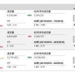 企業要聞(1月29日): 中聯重科(1157 HK)發盈喜,預期 2018 年盈利約 19.5 億元(人民幣‧下同)至 21.5 億元