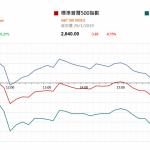 市場快訊 (1月30日): 美股反覆 待企業業績和中美貿易談判结果