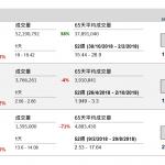 企業要聞(1月30日): 中國人壽(2628 HK)發盈警,2018 年歸屬於公司股東的淨利潤按年度減少約 50%到 70%至 161.27 億元(人民幣‧下同) 至 96.76 億元