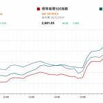 市場快訊 (1月31日): 聯儲局轉調 認為加息要有耐性 刺激道指升逾400點