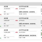 企業要聞(1月31日): 洛陽鉬業(3993 HK)發盈喜,預期 2018 年淨利潤按年增加 65.7%至 78.9%至 45.2 億(人民幣.下同)至 48.8 億元