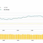 午市評論(1月31日):藍籌股普遍上漲