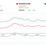 市場快訊 (2月1日): 市場注視中美貿易談判和周五美國就業數據