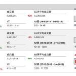 企業要聞(2月1日): 碧桂園服務(6098 HK)發盈喜,預期 2018 年股東應佔溢利將錄得超過 1 倍的 增長,略高於市場預期