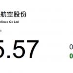 動力推介(2月1日): 中國南方航空(1055 HK) - 2018 年因航油價格同比上漲及人民幣貶值,南航預料 盈利按年減 53 至 61%