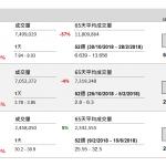 企業要聞(2月4日): 玖龍紙業(2689 HK)發盈警,預期截至 2018 年 12 月底止 6 個月