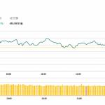 收市評論(2月4日):假期前股市先跌後升