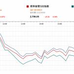 市場快訊 (2月8日): 歐盟調低經濟增長預測 美股連跌兩天
