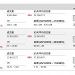 企業要聞(2月8日): 騰訊(00700 HK)將於 2 月 21 日聯合 MBK Partners 和南韓公司 Netmarble Corp (251270 KS)提交競購南韓大型遊戲開發商 Nexon (3659 JP)控股權。