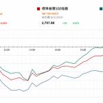 市場快訊 (2月11日): 市場注視本周北京展開中美貿易談判