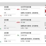 企業要聞(2月11日): 茂宸集團(273 HK)公佈,其附屬公司 Mason Food 於 2 月 8 日同意向 WHA 出售 Blend and Pack Pty Ltd 46%股權