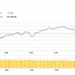 午市評論(2月11日):港股低開高走,手機設備股造好