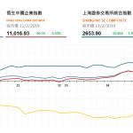 收市評論(2月11日): 港股午後升幅擴大,以全日高位收市