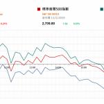市場快訊 (2月12日): 美股反覆待中美貿易談判結果