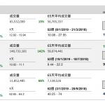 企業要聞(2月12日): 吉利汽車(175 HK)2019 年 1 月份總銷量達 15.84 萬部,按年增長約 2%,按 月增長約 70%。