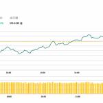 午市評論(2月12日):港股見逾5個月高位,醫藥股領漲
