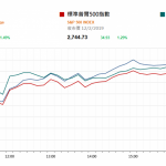 市場快訊 (2月13日): 美股升逾1%