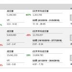 企業要聞(2月13日): 利福國際(1212 HK)公布,預期 2018 年盈利按年減少 53%,2017 年同期盈 利 32.99 億元。