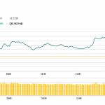 午市評論(2月13日):港股平開後反覆向好,5G概念股續升
