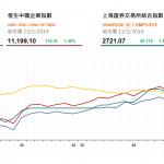 收市評論(2月13日): 恒指午後升幅擴大,大市成交暢旺