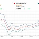 市場快訊 (2月14日): 美股續升,反映Risk on情緒?
