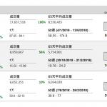 舜宇光學(2382 HK)公布,預期 2018 年盈利介乎 24.7 億元(人民幣‧下同) 至 25.5 億元