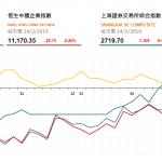 收市評論(2月14日): 港股終止三連升,全日跌65點