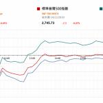 市場快訊 (2月15日): 中美談判限期或延後 美股偏軟