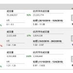 中芯國際(981 HK)公布,預期2018年第四季盈利2,652萬元(美元‧下同),按年下跌44.42%。