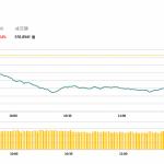 午市評論 (2月15日) : 港股低開低走,醫藥博彩股跌幅較大