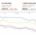 收市評論(2月15日): 港股午後跌幅擴大,藍籌股幾乎全線下跌
