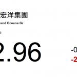 動力推介(2月18日): 中國海外宏洋(81 HK)市盈率低