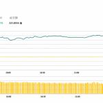 午市評論(2月18日):港股半日收漲421點,油股及中資券商造好