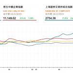 收市評論(2月18日):港股全日走高,基建鐵路股表現向好