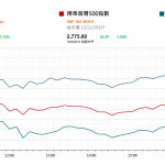 市場快訊 (2月19日): 投資情緒仍樂觀 但經濟數據明顯弱勢明顯