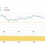 午市評論(2月19日):港股表現反覆靠穩,內險股顯著造好