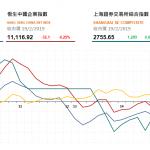 收市評論(2月19日): 港股午後跳水,醫藥股普遍受壓