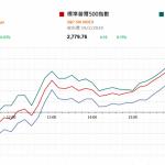 市場快訊 (2月20日): 美股平稳 注視聯儲局今天公布上月會議紀錄