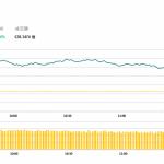 午市評論(2月20日):港股半日升187點,內險股續造好
