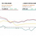 收市評論(2月20日): 港股創逾半年高位,兩地股市收漲