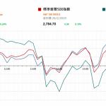 市場快訊 (2月21日): 美聯儲局今年可能保持加息耐性並可能在下半暫停縮表