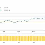 午市評論(2月21日):港股半日先跌後升,再創半年高位