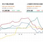 收市評論(2月21日): 港股午後升幅收窄,大市成交暢旺