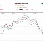 市場快訊 (2月22日): 數據欠佳 美股回落