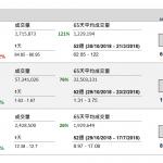 ASM 太平洋(522 HK)遜預期